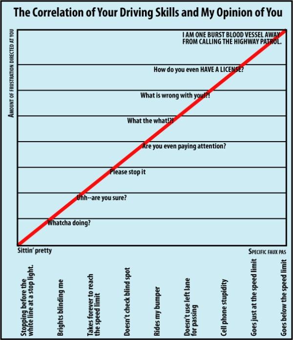 Driving faux pas chart